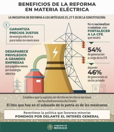 Diputados turnan a comisiones la polémica reforma eléctrica de AMLO